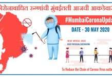 Coronavirus Update Mumbai 30 May
