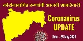 Corona Cases in Maharashtra Today