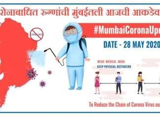 corona cases in mumbai