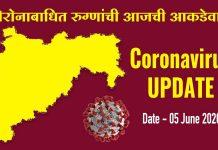 Coronavirus Update Maharashtra 5 June