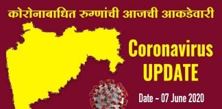 coronavirus in maharashtra 3007 new patients reported today and 91 died 7 June