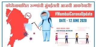 1372 new corona positive patient found and 90 deaths in 24 hours in mumbai