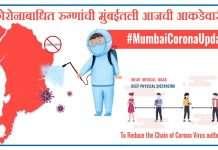 Mumbai Coronavirus daily Update