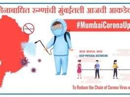 Mumbai Corona Update: Today 7 thousand 381 new Corona patients registered, 57 died