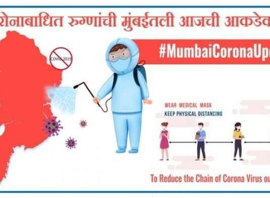 Mumbai Corona Update: Decrease in death toll in Mumbai, 6,905 new corona patients registered in Mumbai
