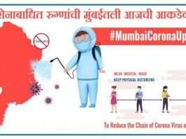 Mumbai corona update :