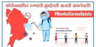 Mumbai Corona Update: 608 corona cases recorded in last 24 hours in mumbai