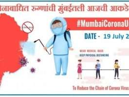 Mumbai Corona Update: Today 7 thousand 897 new corona patients are registered in Mumbai