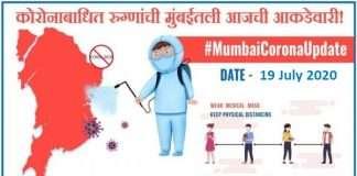 Mumbai Corona Update: More than 3,000 patients registered in Mumbai, more than 6 lakh corona free