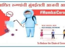 Mumbai Corona Update: Mumbai 1,447 corona cases recorded in 24 hours