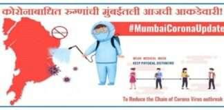 Mumbai Corona Update: 8 thousand 834 corona patient registered in Mumbai in last 24 hours