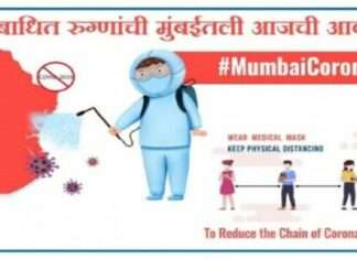 mumbai corona update 1657 new corona cases and 2572 recovered with 62 death in last 24 hours in mumbai