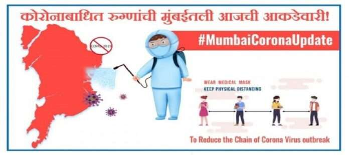 1346 new corona patient found and 42 deaths in mumbai today