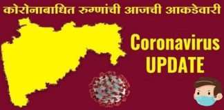 4,000 new corona Positive patients registered in state, 105 patients died