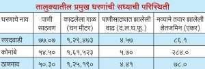 Current condition of major dams in Sinnar taluka