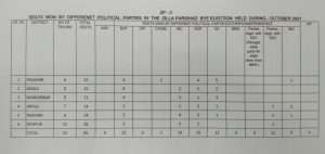 ZP Election Result